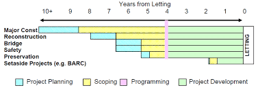 Project Planning Timeline Timeline Of Project Planning And Scoping For Different
