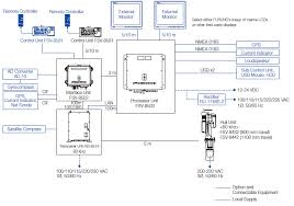 lowrance elite 7 wiring diagram wiring diagram and schematic design i am a little conf on the electrical hook up for