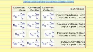 Transistor Configuration Comparison Chart Comparison Of The Performance Of Ce Cb And Cc Configurations