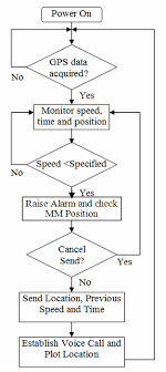 Flowchart Of The Map Matched Accident Detection And