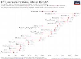 Cancer Chart 2018 2018 W41 Five Year Cancer Survival Rates In America