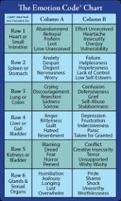 What Is The Emotion Code Chart How Do You Identify Trapped