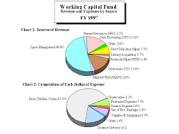 Working Capital Chart Audit Report 98 08a