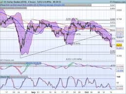 Us Dollar Basket Chart Fx Snapshot Us Dollar Basket Eur Usd Usd Jpy Aud Nzd