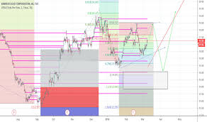 Abx Stock Price And Chart Tsx Abx Tradingview