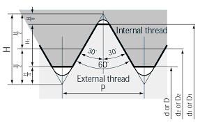 File Unified Thread Diagram Gif Wikipedia
