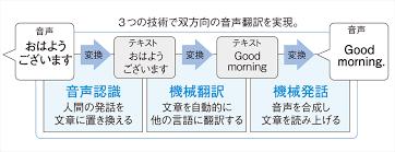 「自動翻訳システムの仕組み」の画像検索結果