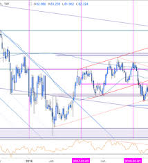 Aud Jpy Chart Weekly Technical Perspective On Aussie Vs Japanese Yen Aud