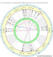 Scorpio Birth Chart Birth Chart Werner Held Scorpio Zodiac Sign Astrology