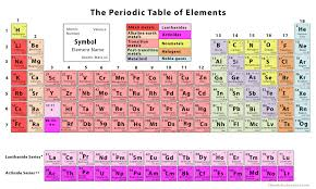 Here you can explore hq periodic table transparent illustrations, icons and clipart with filter setting like size, type, color etc. The Periodic Table Of Elements With Printables