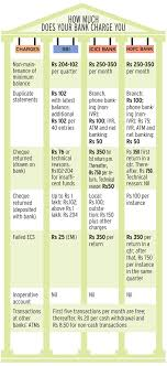 Know What All You Pay For In Banking Services
