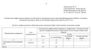 Контрольные цифры приема граждан на учебный год