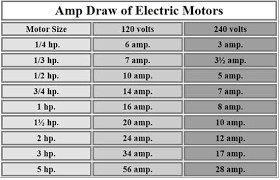 Amp Draw For Motor In 2019 Electric Motor Electrical