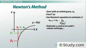 how to use newton s method to find roots of equations lesson transcript study com