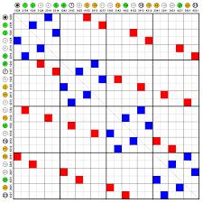 File Symmetric Group 4 Cayley Graph 4 9 Adjacency Matrix Svg