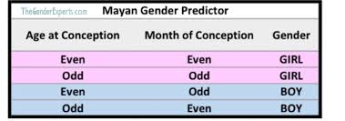 Indian Gender Prediction Chart Chinese Gender Western Online Charts Collection