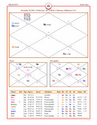 Brad Pitt Rasi Chart Vedic Astrology With Haizen Of