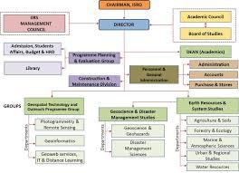essay how to beautify our school math homework ideas nd grade organizational structure essay