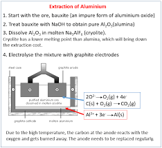 Extraction Of Aluminium Examples Answers Activities