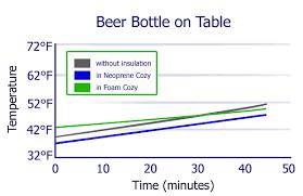 How To Test The Effectiveness Of Beer Cozies