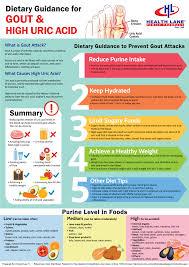 Clean Purine Free Diet Chart Purine Charts Uric Acid Diet
