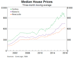 Sydney House Prices Chart 2018 Australia Will Rates Burst The Real Estate Bubble Live