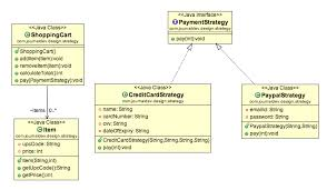 strategy design pattern in java   example tutorialstrategy pattern class diagram