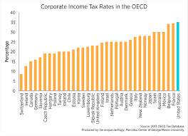Updated Corporate Income Tax Rates In The Oecd Mercatus