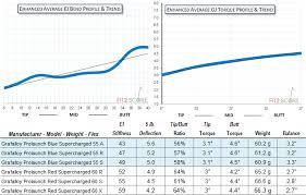 Diamana Shaft Chart Grafalloy Golf Shaft Reviews 2019