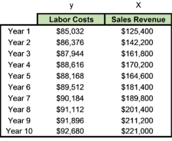 Forensic Accounting Lost Profits Analysis Pt 2 Avoided Costs