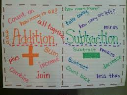 Addition And Subtraction Key Words Anchor Chart Addition Subtraction Anchor Chart Math Anchor Charts