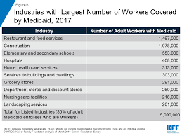 Georgia Food Stamp Eligibility Chart Understanding The Intersection Of Medicaid And Work What