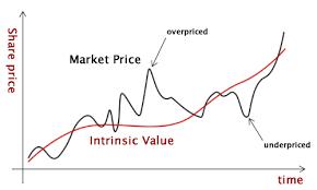 Value Investing 101 Intrinsic Value Part 1 Vintage