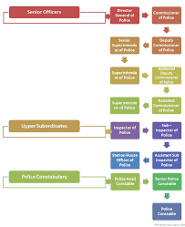 Law Enforcement Hierarchy Chart Indian Police Service Hierarchy Chart Hierarchystructure Com