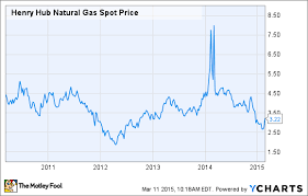Natural Gas Price Chart 2014 What Happens To Solar Stocks If Cheap Gas Is Here To Stay