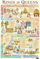Kings And Queens Of Great Britain Chart Kings And Queens Of England Educational Poster Chart