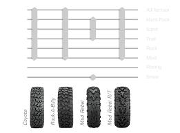 Sedona Tire Terrain Charts Sedona Tire And Wheel