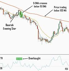 Gold Rsi Chart Technical Analysis Double Cross Advanced Gold Trading