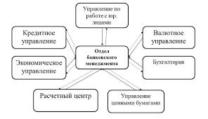 Анализ банковской ликвидности и разработка методики  В рамках данной дипломной работы предлагается следующая схема организационно информационного взаимодействия подразделений ОАО РосЕвроБанк при управлении