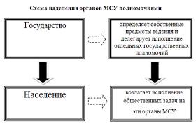 Дипломная работа Анализ и совершенствование системы местного  Рис 2 2 Структура МСУ в Санкт Петербурге