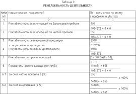 Реферат Анализ деловой активности предприятия ru  деятельности позволяют оценить прибыльность всех направлений деятельности предприятия Они рассчитываются по данным отчета о прибылях и убытках