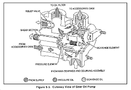 lubricating systems scavenger pumps