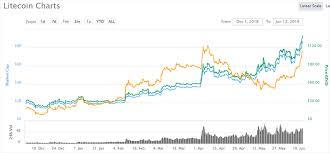 Litecoin Price Chart Today Litecoin Hits Years High As Halving Period Nears Fidelium