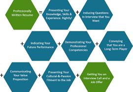 Resume Preparation Cv Profile