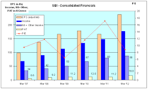 Sbi Bank Share Price History Chart Sbi Share Graph Lenscrafters Online Bill Payment
