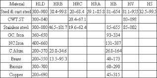 Hardness Conversion Chart Hv To Hrb Bedowntowndaytona Com