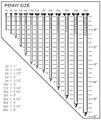chart for nails s