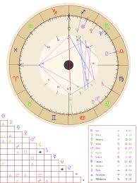 Cafe Astrology Natal Chart Free Astrology Birth Chart