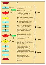 Patent Process Flow Chart Us Utm Patent Application Process Flow Innovation And
