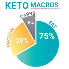 Health Weight Loss On Keto Keto Mojo
